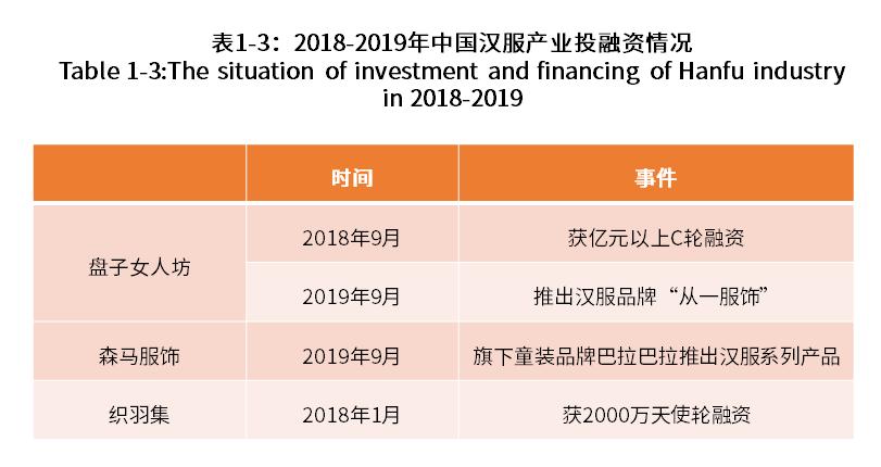 中国记录汉服各类数据调查分析报告