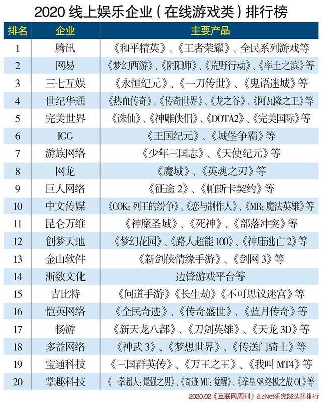 """020线上娱乐企业分类排行榜""""/"""